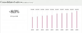 十年稳步增长!欧莱雅集团最新年度报告重要看点汇总